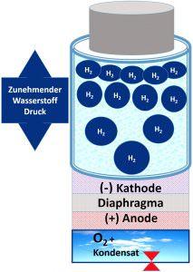 Highdrogen Age2 Go Hydrogen Generator increase hydrogen content