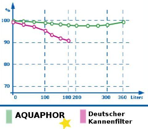 Phenol-Rueckhaltewerte Aqualen® schwermetallfilter kannenfilter Aquaphor
