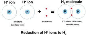Zusammenhang zwischen dem geloesten H2 - ph-Wert und Redoxpotential Oxidation und Reduktion Gleichung