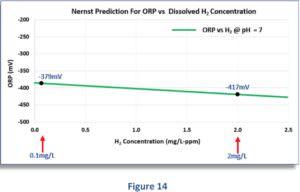 Zusammenhang zwischen dem geloesten H2 - ph-Wert und Redoxpotential Prediction Figure 14